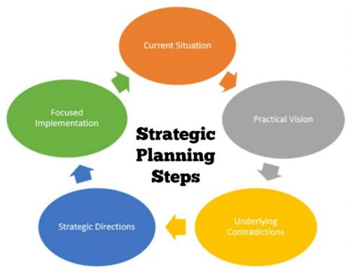 SP-steps