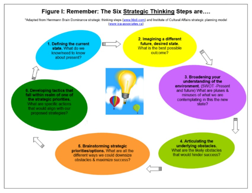 strategic-thinking-steps
